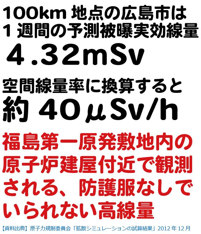 広島市の1週間の予測実行被曝線量